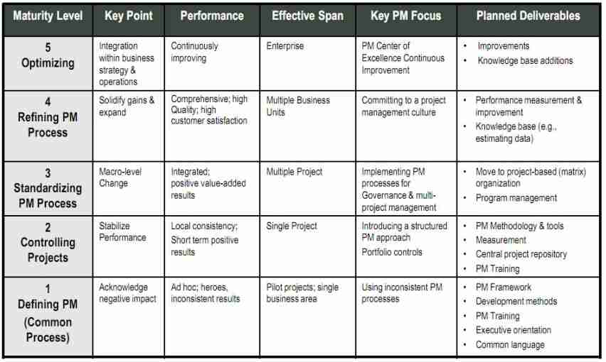 project management maturity model Use this customizable microsoft excel assessment to audit your project management maturity models we created a microsoft excel project management maturity.