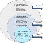 Differenze tra Project, Program, Portfolio, Product Management