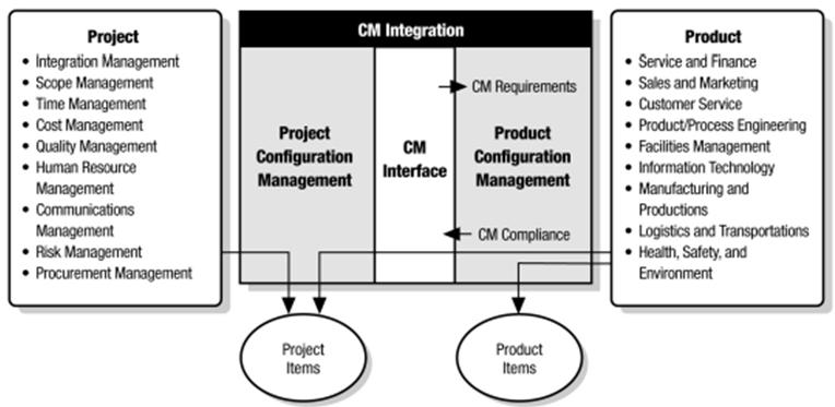 configuration management integration