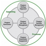 Terza edizione del Program Management Standard