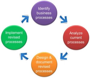 term paper on business process reengineering Business process reengineering essays: over 180,000 business process reengineering essays, business process reengineering term papers, business process reengineering.