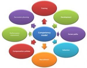 ruolo della mappatura delle competenze
