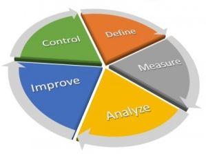 Metodologia Lean Six Sigma: applicazione e benefici
