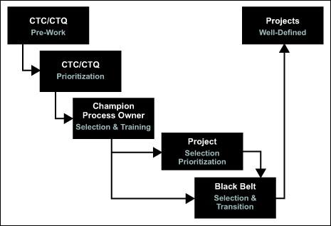 six sigma pipeline