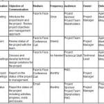 Piano di gestione della Comunicazione di progetto