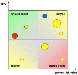 criteri di selezione dei progetti