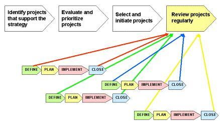 revisione dei progetti