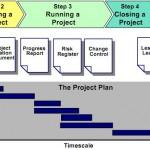 Gestire progetti con metodo