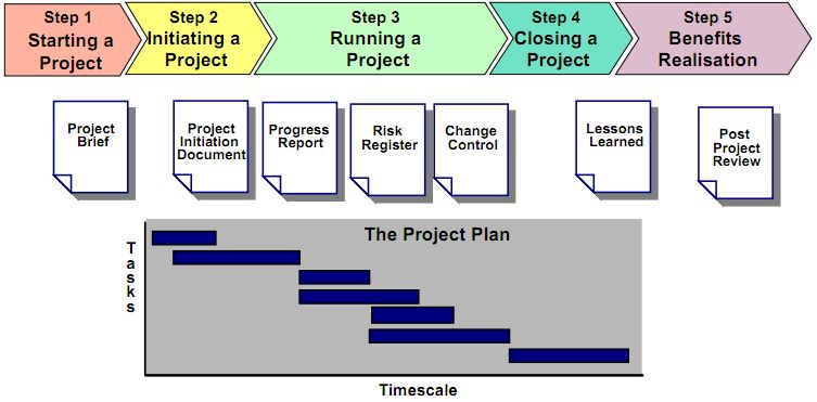 metodo per gestire progetti