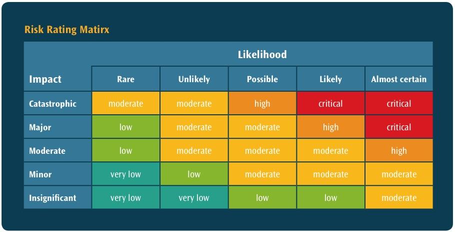 Matrice dei rischi