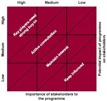 analisi e gestione degli stakeholder
