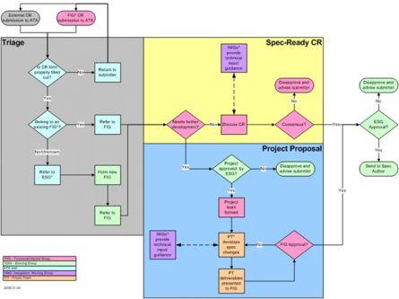 procedura gestione varianti progetto