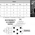 RAM: matrice di assegnazione responsabilità