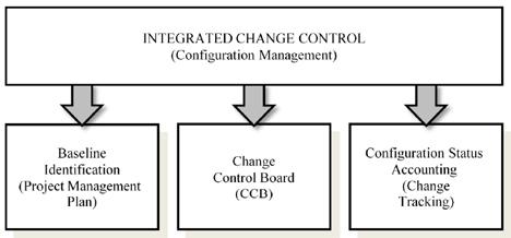 Controllo delle modifiche