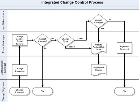 Controllo Integrato delle Modifiche