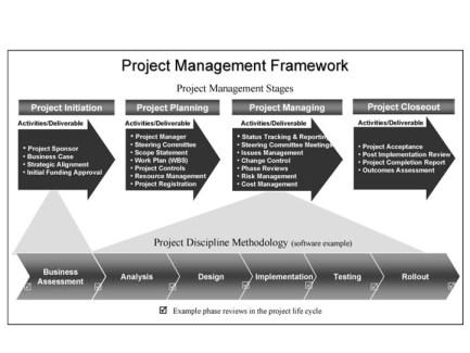 ciclo di vita di progetto