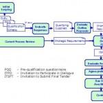 Project Procurement e contratti