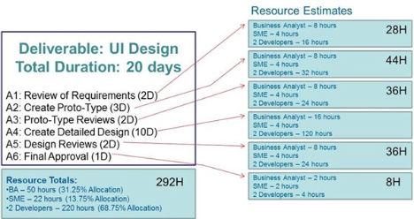 Stima delle risorse di progetto