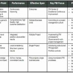 OPM3 e Project Management Maturity Model