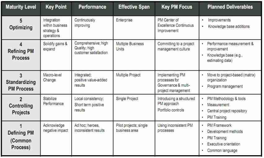 OPM3 Maturity Model