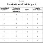 Portfolio Management e priorità di progetto