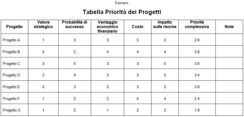 Tabella Priorità Progetti