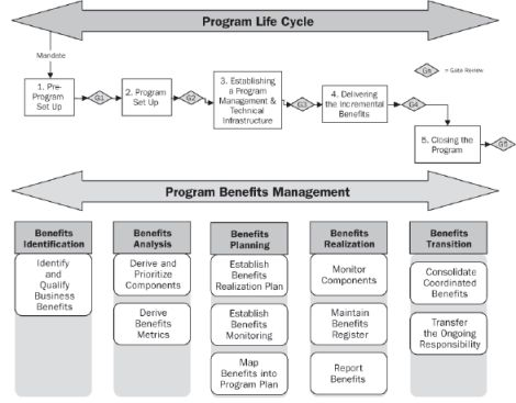 program management - benefit management