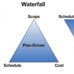 Metodologia Agile e PMBOK: waterfall e metodo iterativo