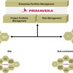Oracle Primavera P6 Enterprise Project Portfolio Management