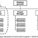 Project Management e strutture organizzative