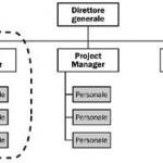 Organizzazione per progetti
