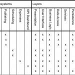 Gestione dei requisiti e matrice di tracciabilità