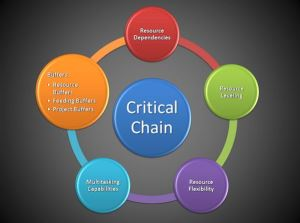 vantaggi critical chain
