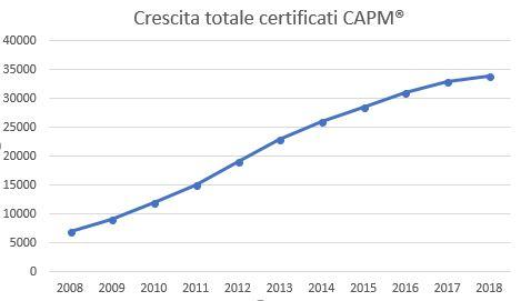 totale certificati CAPM
