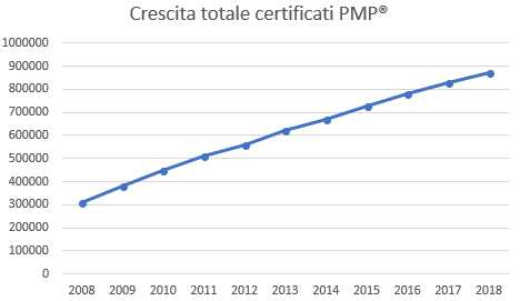 totale certificati PMP
