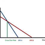 Metodi di selezione dei progetti: NPV e IRR
