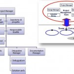 OBS di progetto: struttura dell'organigramma