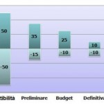 Stime di progetto: criteri e livello di precisione