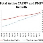 Il valore delle certificazioni PMP® e CAPM®