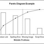 Analisi di Pareto