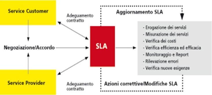 SLA e project management nelle aziende di servizi