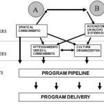 Progetti di cambiamento e miglioramento organizzativo