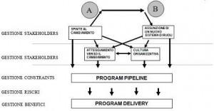 Miglioramento organizzativo