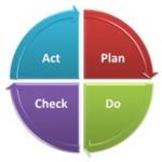 Ciclo PDCA e miglioramento della qualità