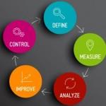 Ciclo DMAIC nei progetti Six Sigma