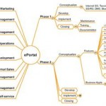 Brainstorming e Mind Mapping software nei progetti