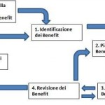 Benefit Management