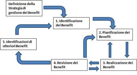 Ciclo di Gestione dei Benefici