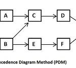 Diagramma di precedenza e dipendenze tra attività