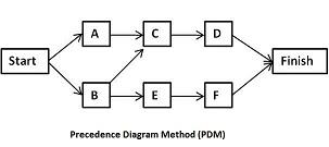 Diagramma di precedenza